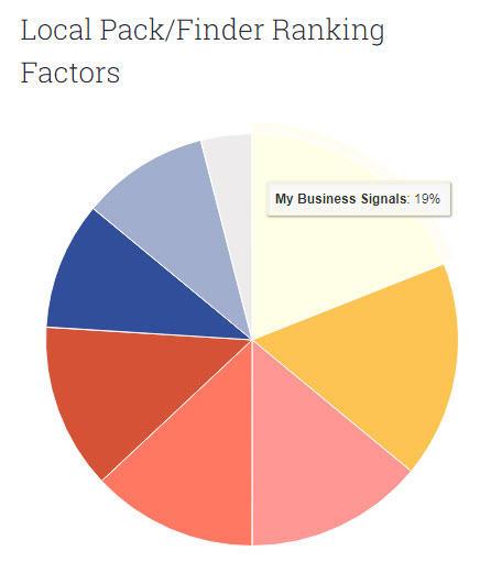 Hyperlocal marketing Google My Business ranking signals Moz