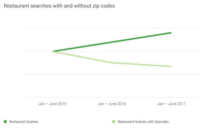 Hyperlocal marketing restaurant searches with and without zipcodes google