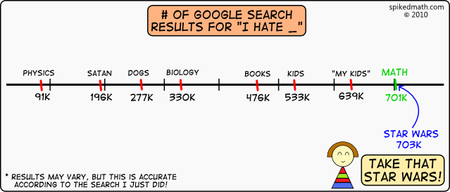 Google search results for I hate math