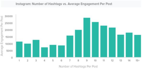 how many instagram hashtags should i use