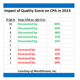 Quality Score CPA