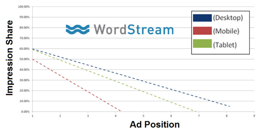 ctr effects on impression share