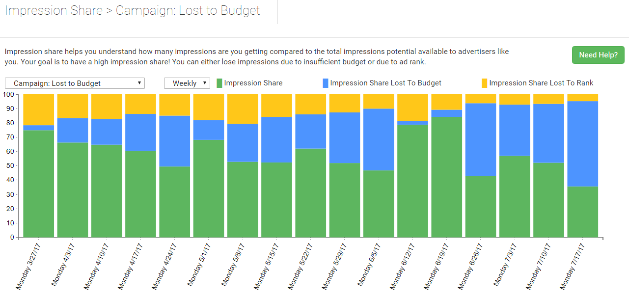 impression share lost to budget