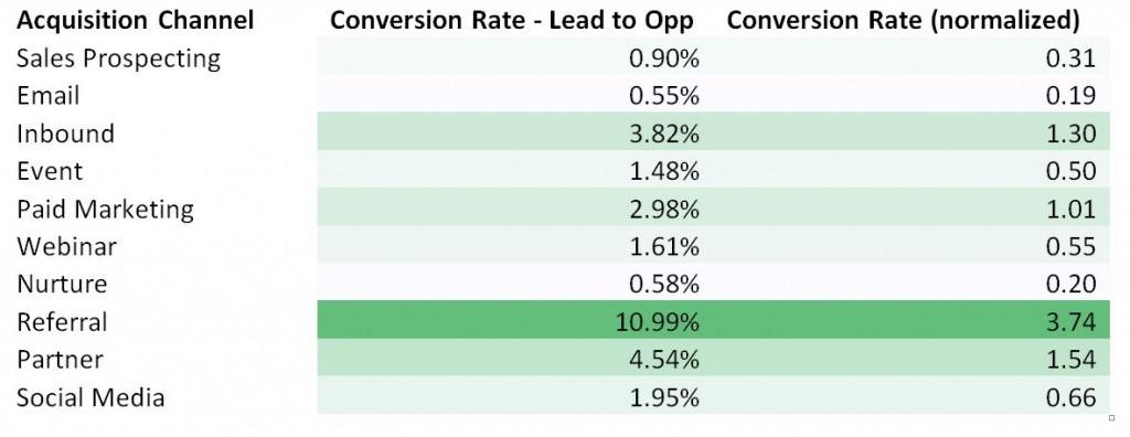 Inbound marketing strategy data proving the effectiveness of inbound on conversion rates