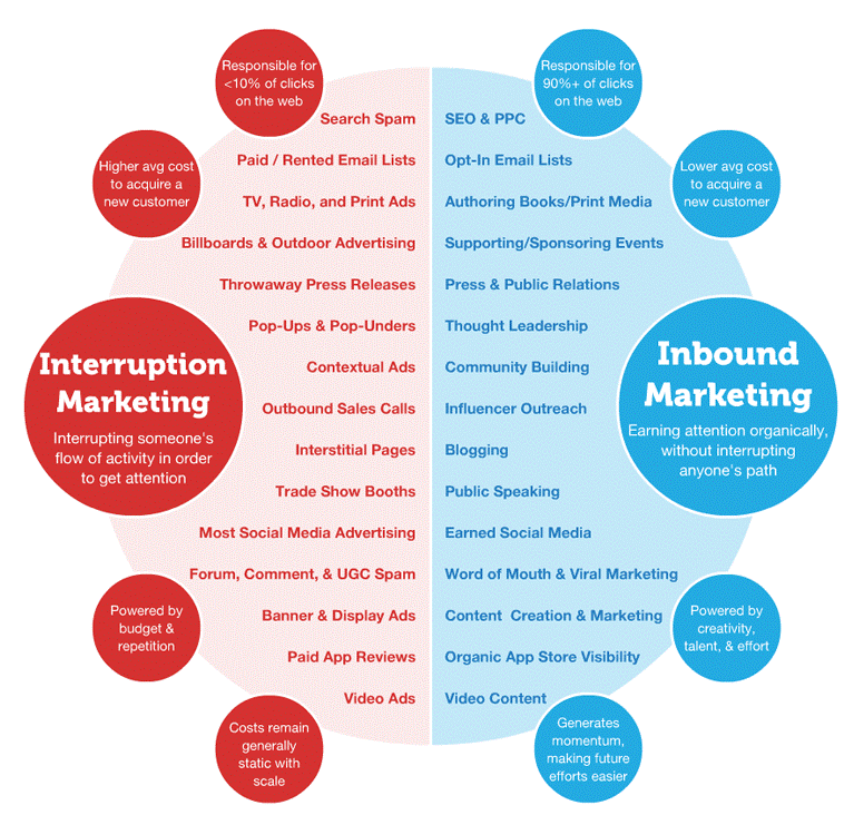 Inbound marketing strategy comparing to interruption or outbound marketing