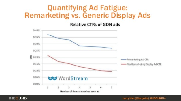 Increase conversions using remarketing ad fatigue