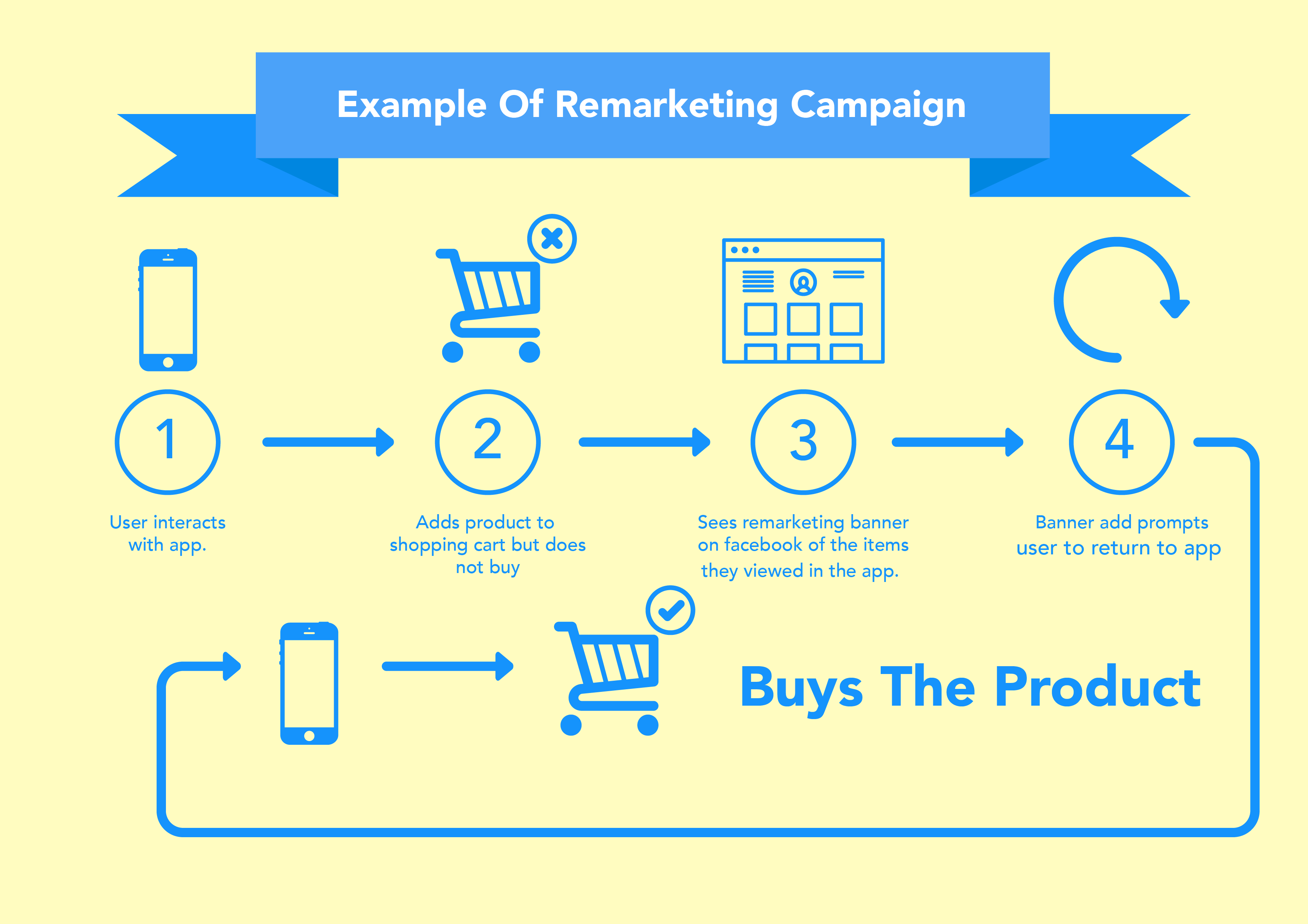 Increase sales online with remarketing