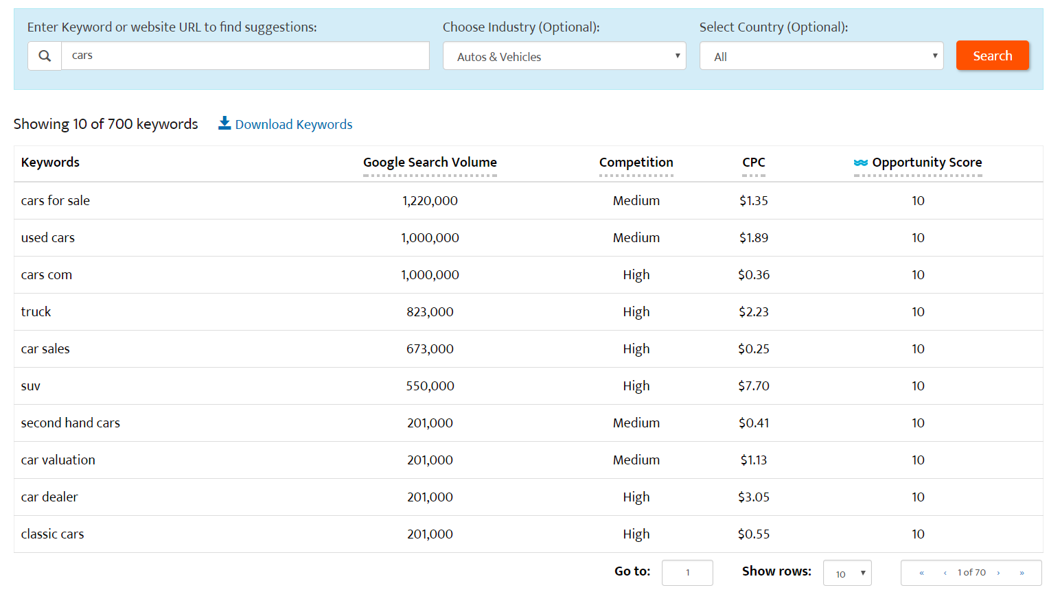 keyword research by industry