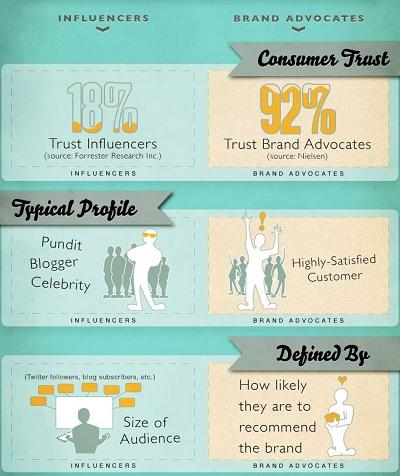 Influencer marketing influencers versus advocates infographic