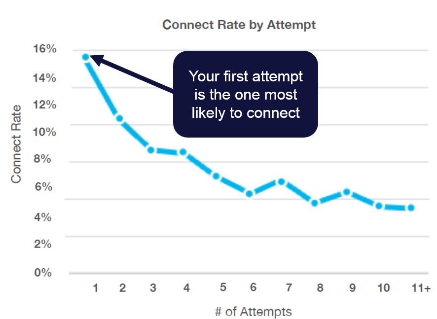 insight squared connect rate graph