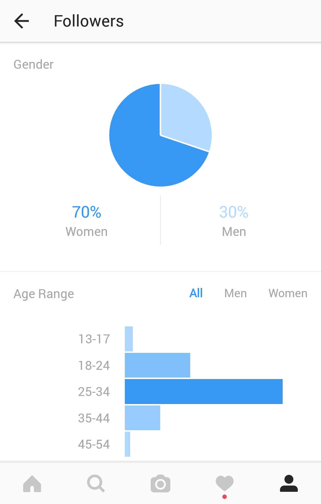 Instagram giveaways audience demographics