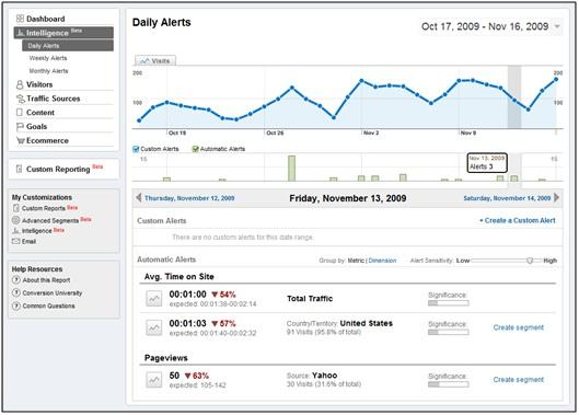 Analytics Intelligence Daily Automatic Alert