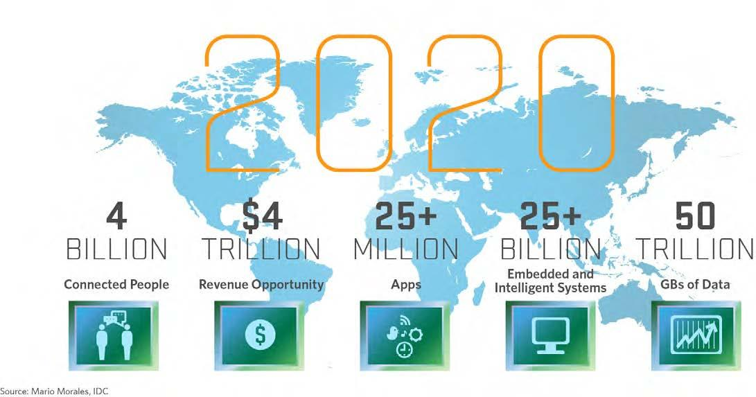 Internet of Things adoption prediction graphic