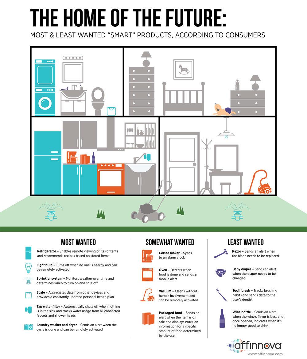 Internet of Things Nielsen Affinova infographic
