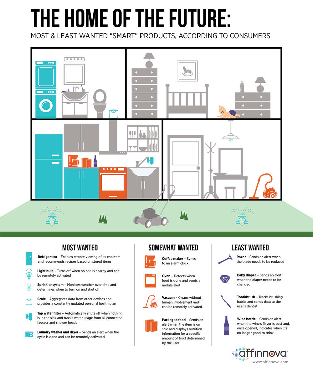 Internet of Things Nielsen Affinova infographic