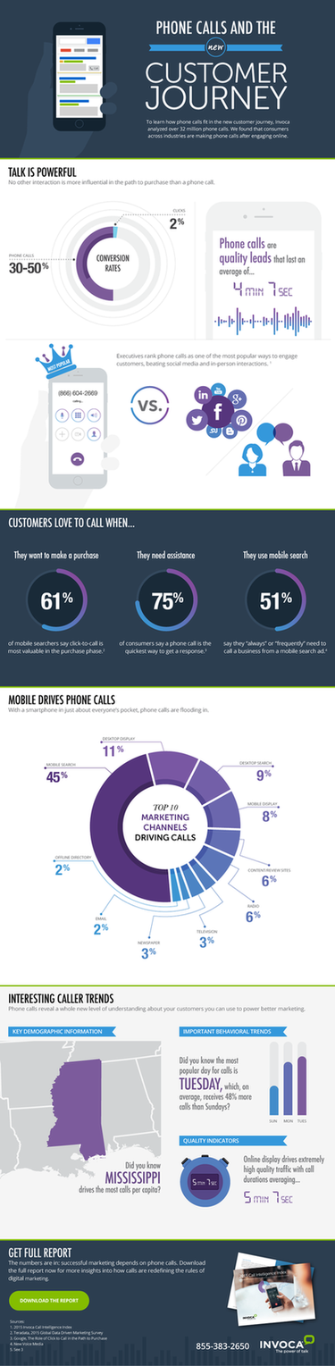 phone calls and customer journey
