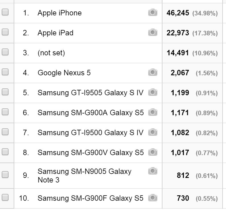 mobile platform usage