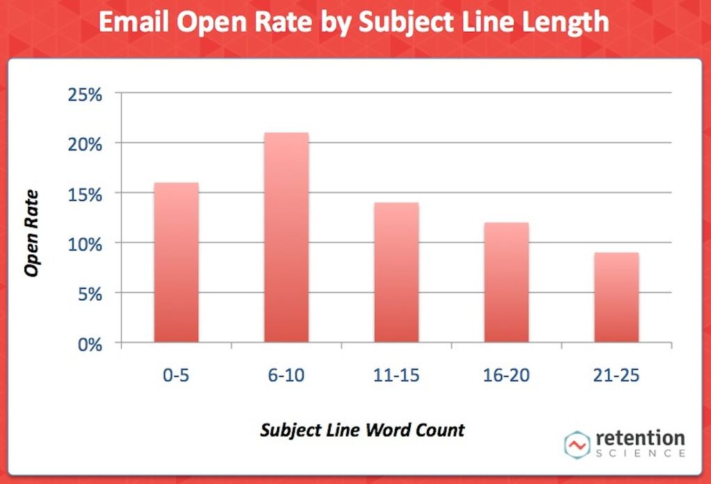 Is email marketing effective email open rate data Retention Science