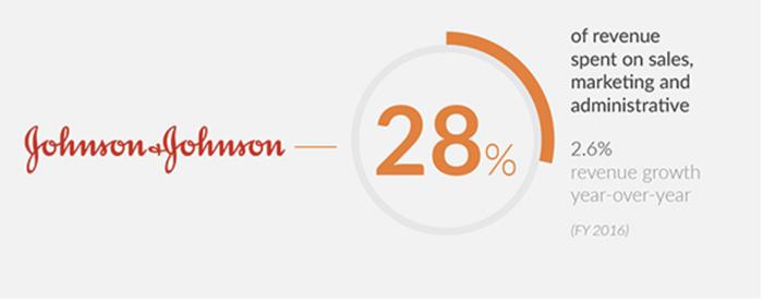 johnson & johnson marketing budget