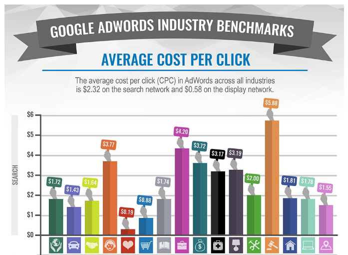 Keyword analytics average cost per click by industry benchmark data