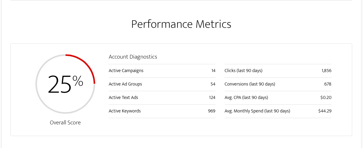 Keyword analytics WordStream AdWords Performance Grader sample report
