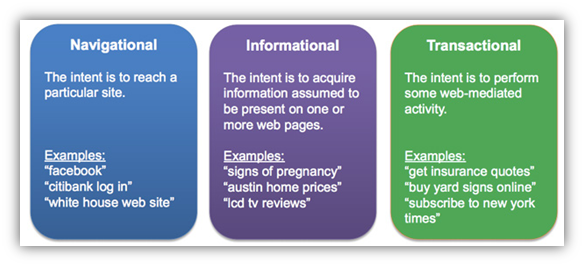 keywords by customer intent