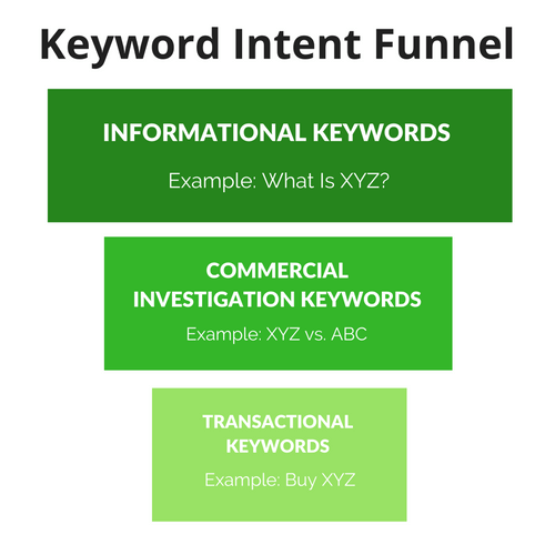 Keyword Intent Funnel