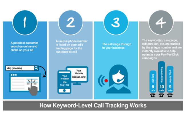 wordstream keyword level call tracking for paid search