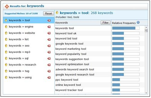 Keyword Group Results