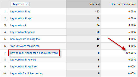 Google analytics exposes some great keyword ranking opportunities