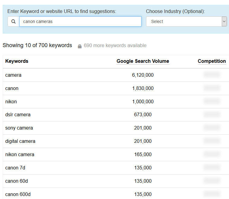 keyword research for ecommerce ppc