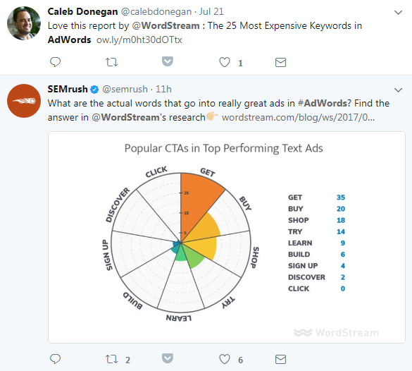 Expert's Guide to Keyword Research for Social Media Twitter search results