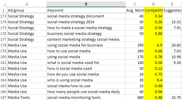 keyword research prioritization