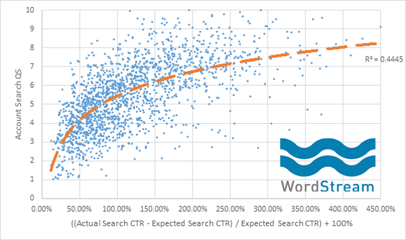 Keyword search volume expected CTR graph