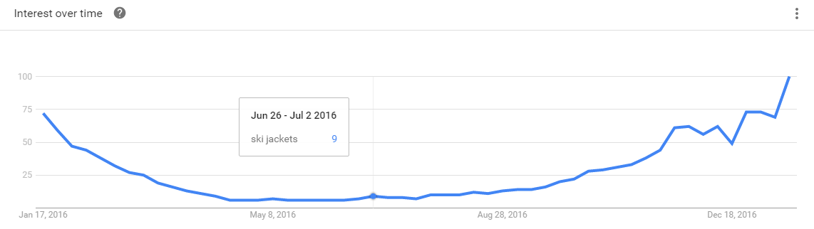 Keyword search volume Google Trends interest over time