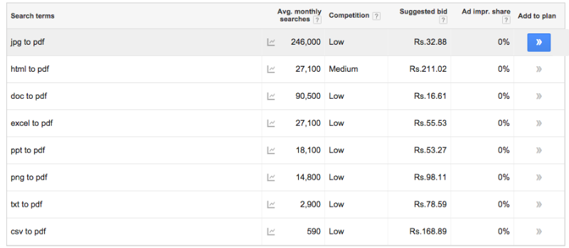 Keyword search volume low competition keywords