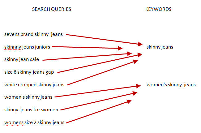 keywords vs. search queries