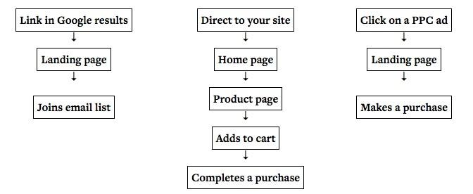 landing page funnel tests