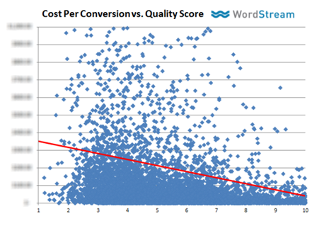 Higher Quality Scores lower cost-per-conversion