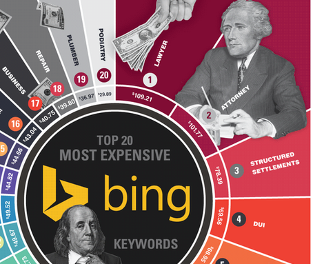 Law firm marketing screenshot of infographic showing the highest costing keywords on Bing