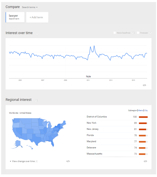 bilingual google trends