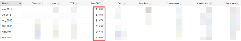 average cpc for lawyer adwords account