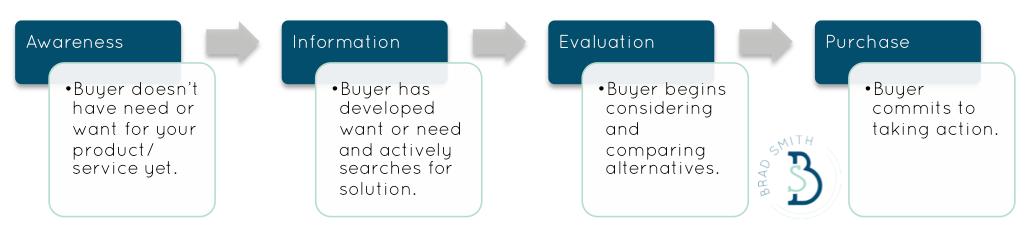 buyer's journey for lead capture