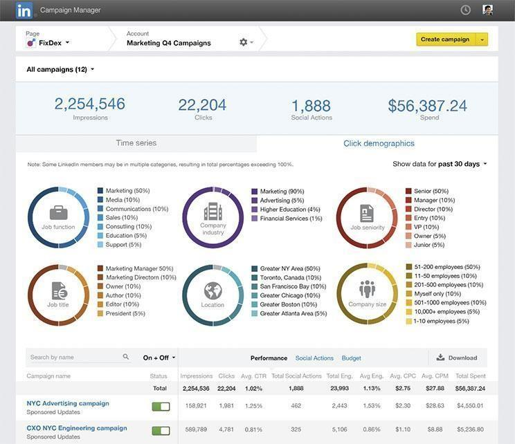 LinkedIn Ads Campaign Management tool reporting dashboard