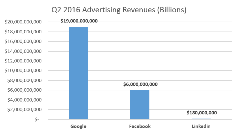linkedin ads revenue 2016