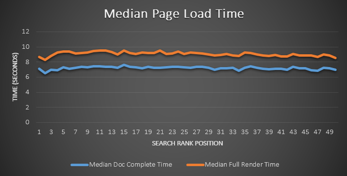 load time seo test