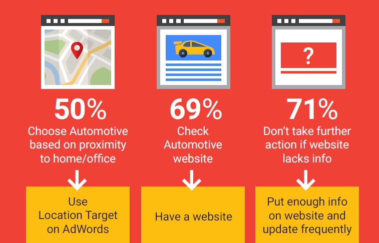 automotive advertising tips