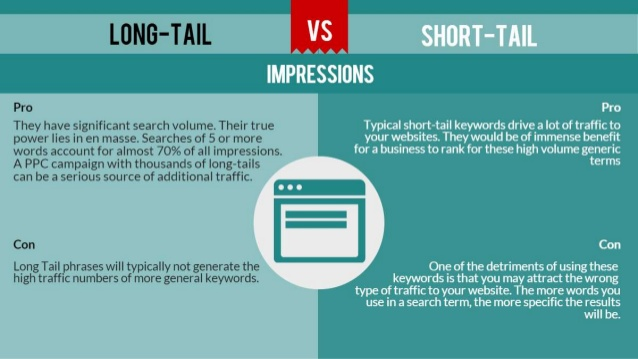 AdWords Long Tail ROI