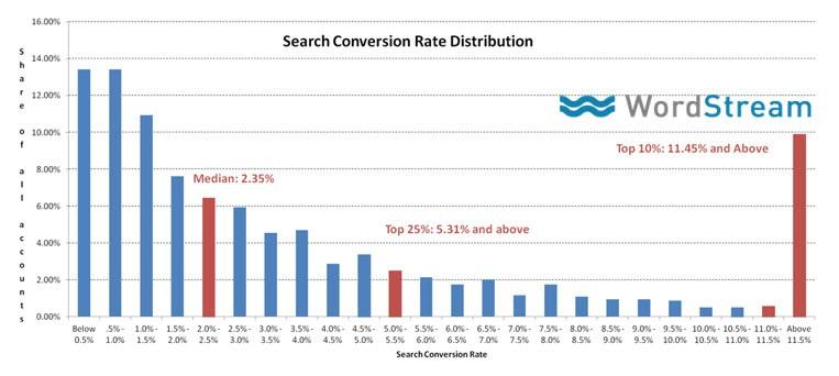 Low CTR strategy conversion rate distribution