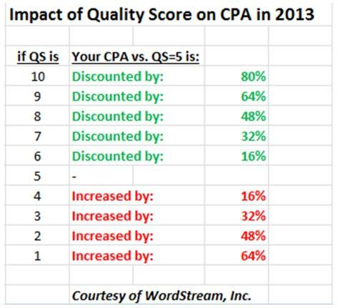 Low CTR strategy impact of quality score on cpa